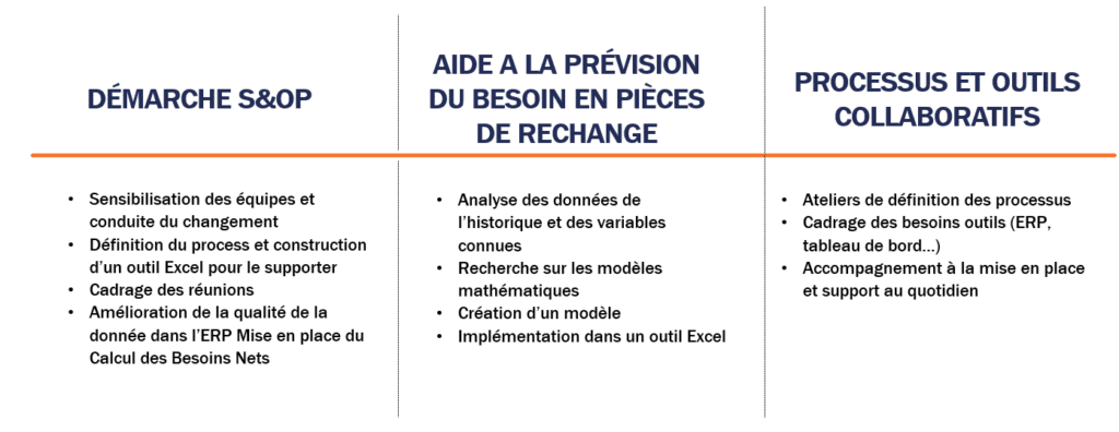 Les étapes de la mission planification Supply Chain