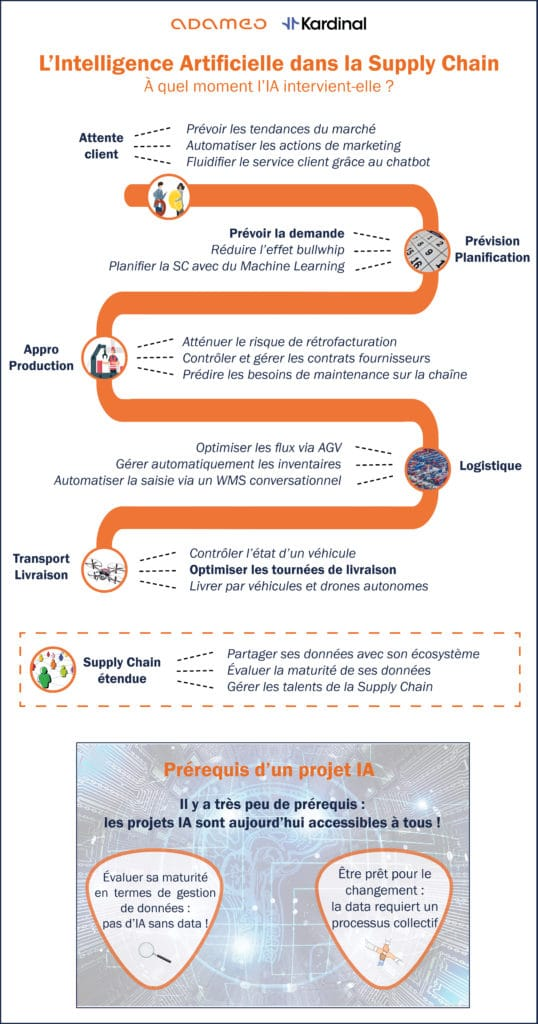 Infographie IA dans Supply Chain
