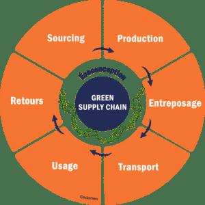 Logistique Verte